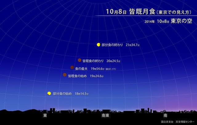皆既月食 江戸川 飛び込みに関連した画像-01