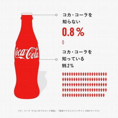 コカ・コーラ 童貞 公式 募集 ツイッター アカウント イベント 参加に関連した画像-05
