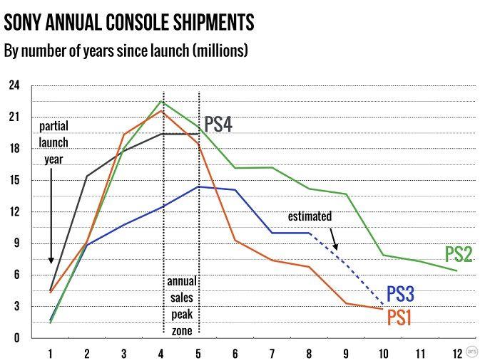 PS4 売上 ピーク ソニー 出荷に関連した画像-03