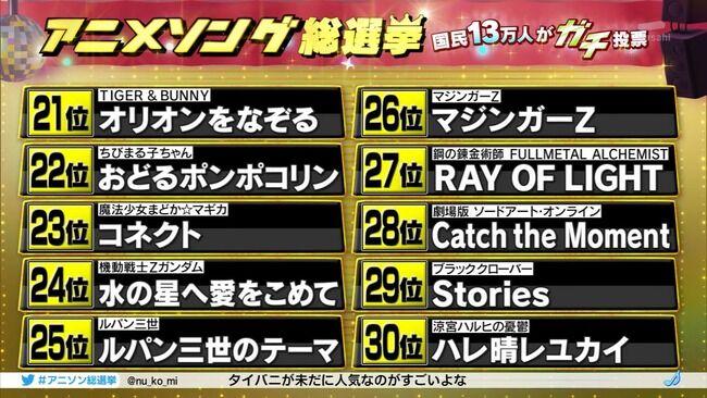 テレビ朝日 アニメソング総選挙 残酷な天使のテーゼ 紅蓮華に関連した画像-05