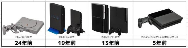 PS5 プレイステーション 歴代ハードに関連した画像-02