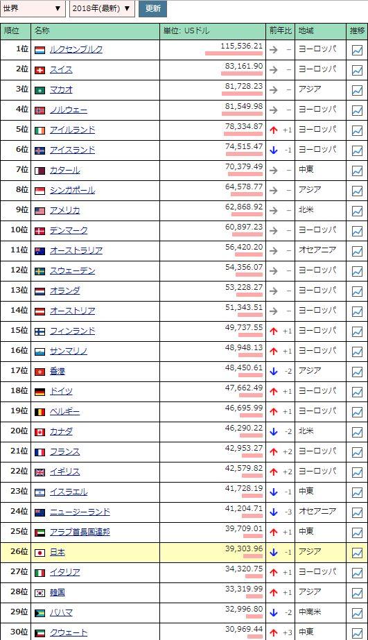 日本国民 一人あたり GDPに関連した画像-03