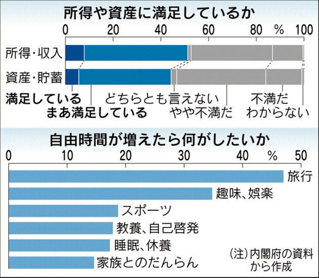 世論調査 年収 満足に関連した画像-03