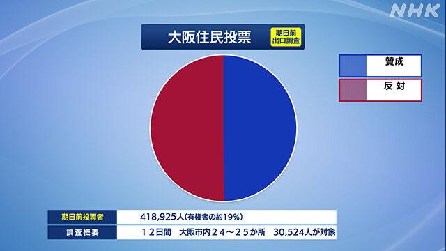 大阪都構想 賛否 賛成 反対 結果 住民投票に関連した画像-04