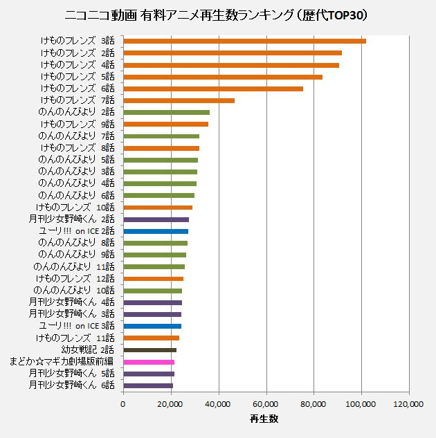 けものフレンズ ニコニコ動画 有料アニメランキングに関連した画像-03