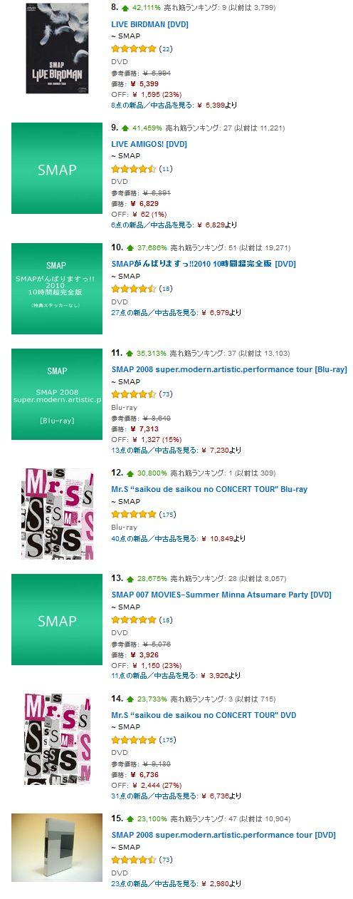 SMAP 解散 DVD 爆売れ 古畑任三郎 シュート Amazon ランキングに関連した画像-04