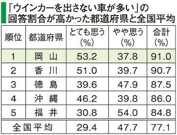 ウインカー 岡山 県民性 交通ルールに関連した画像-03