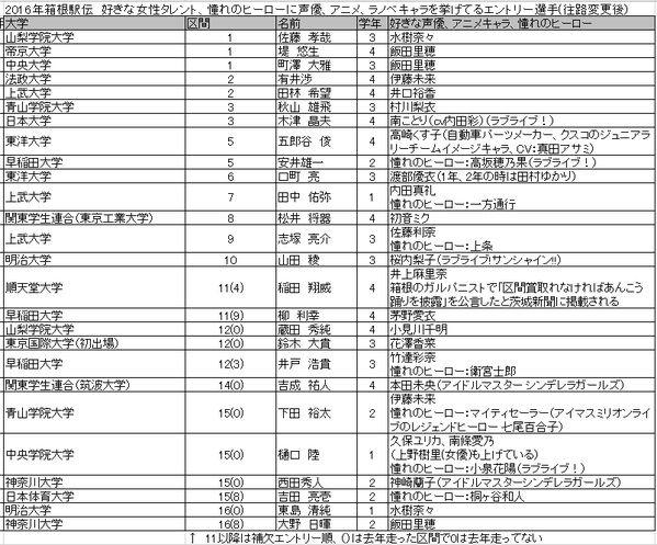 箱根駅伝 駅伝 箱根 好きな女性タレントに関連した画像-02