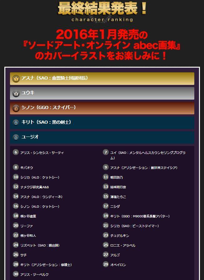 SAO 人気投票に関連した画像-02