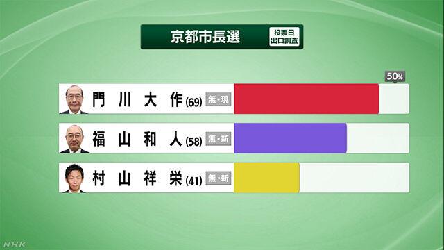 京都市長選 門川大作 再選 共産党の市長はNOに関連した画像-03