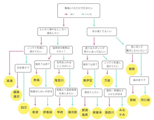 温泉 おすすめ 東京 一泊二日 旅行 フローチャートに関連した画像-02