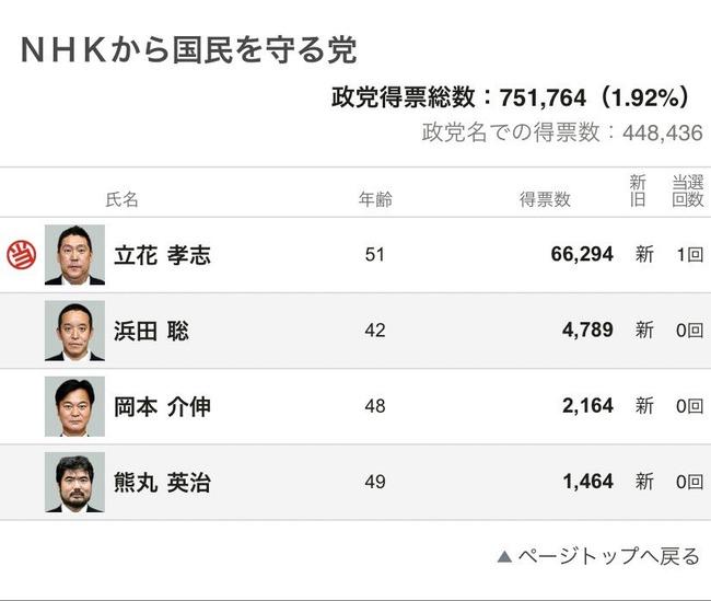 参院選 NHKから国民を守る党 N国 立花孝志 当選に関連した画像-02