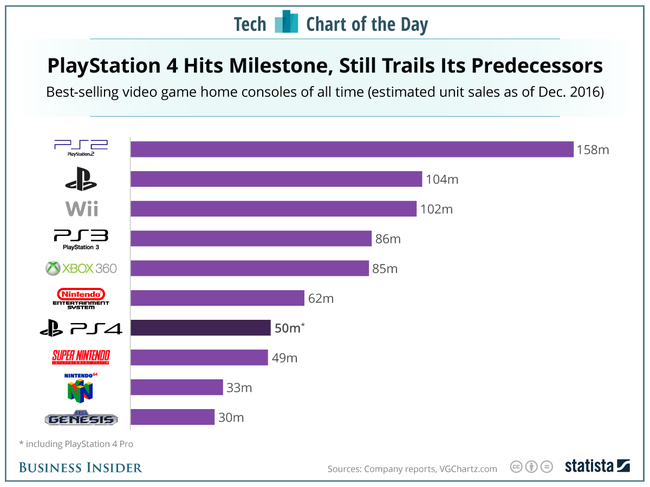 PS4 ゲーム機 販売台数に関連した画像-03