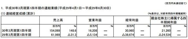 任天堂 決算 営業利益 ニンテンドースイッチ 売上に関連した画像-03