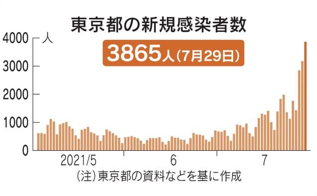 新型コロナウイルス 感染数 東京都 東京五輪 全国に関連した画像-01