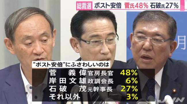 安倍内閣 支持率 世論調査に関連した画像-06
