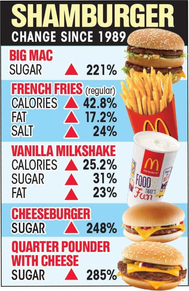 マクドナルド カロリー 糖分 増加 に関連した画像-03