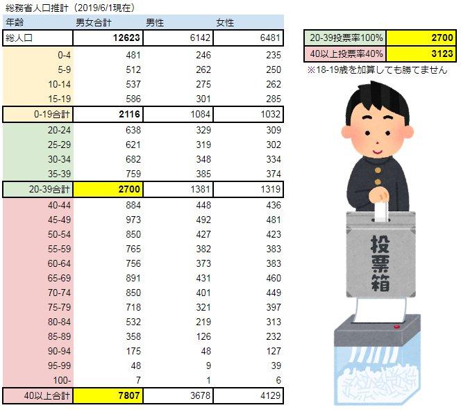 選挙 若者 投票率 老人 母数に関連した画像-02
