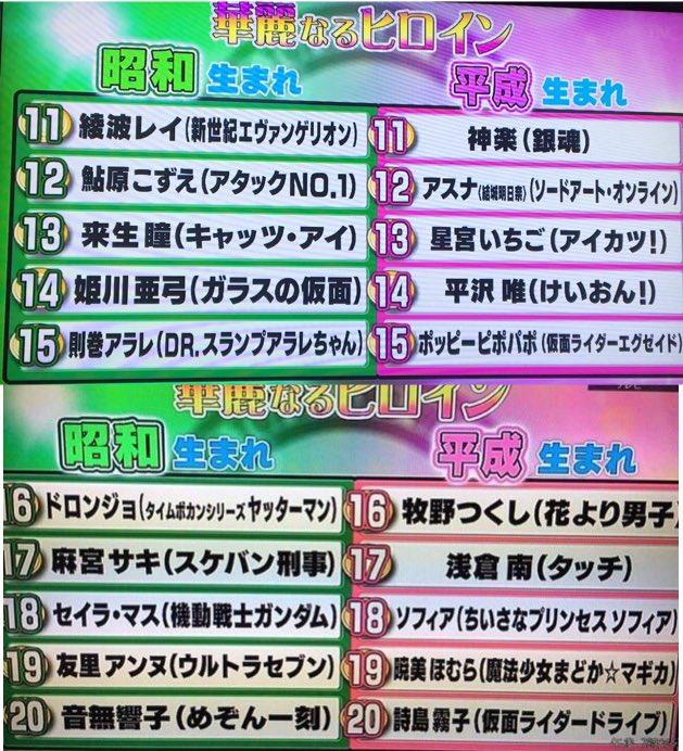 フジテレビ アニメ ヒーロー ヒロイン ランキング 出来レース 番宣に関連した画像-05