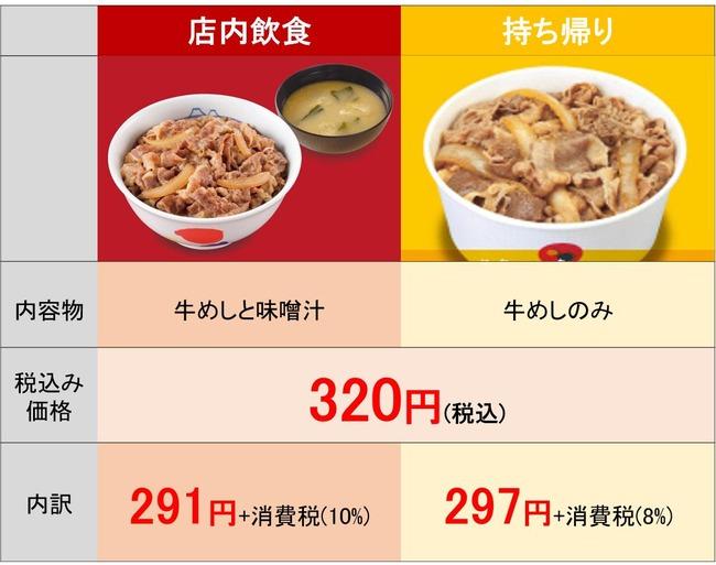 松屋 牛めし 味噌汁 軽減税率 価格 消費税 増税に関連した画像-03