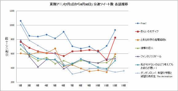 animeengine_ranking_2013summer