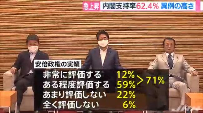 安倍内閣 支持率 世論調査に関連した画像-05