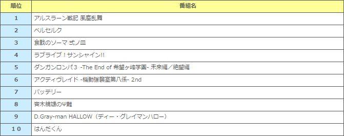 夏アニメ 視聴 アルスラーン戦記に関連した画像-03