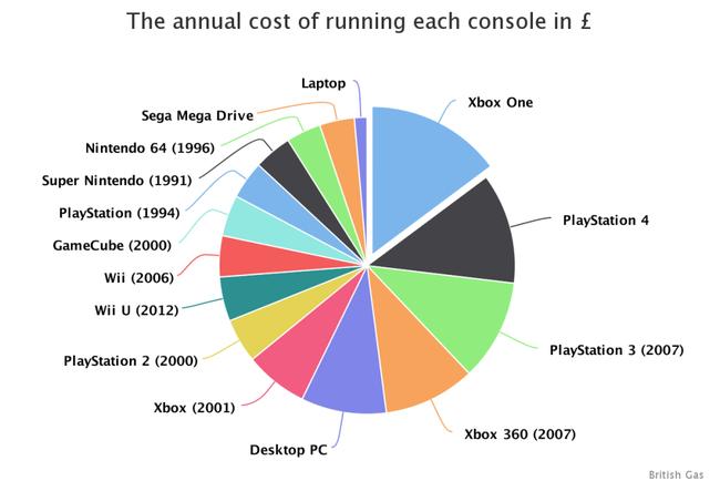 電気代 PS4 XboxOne PS4 XboxOneに関連した画像-03