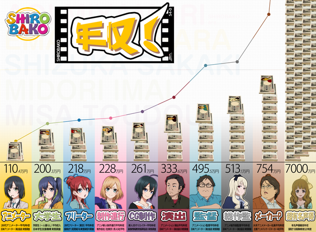 外国人 アニメ 業種 年収 破産 低賃金 クールジャパン に関連した画像-05