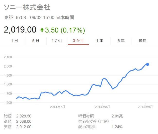PS4 ソニー 株価 年初来高値更新に関連した画像-04