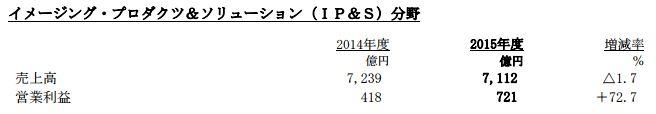 ソニー 決算 黒字 PS4 Fate FGO 営業利益に関連した画像-06