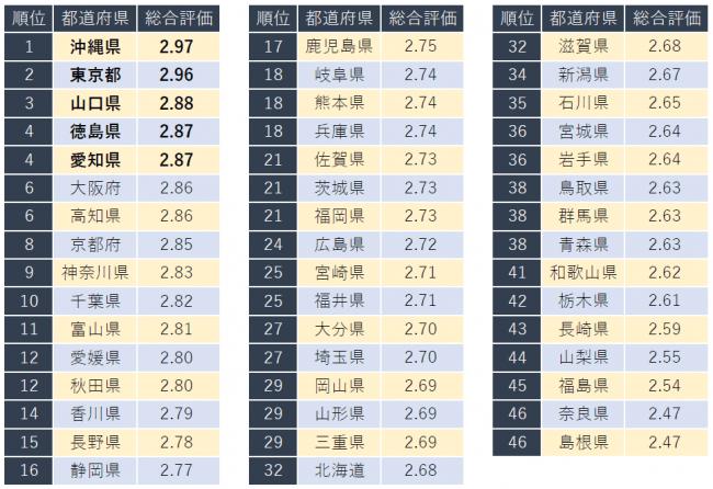 都道府県 沖縄 東京 ランキングに関連した画像-03