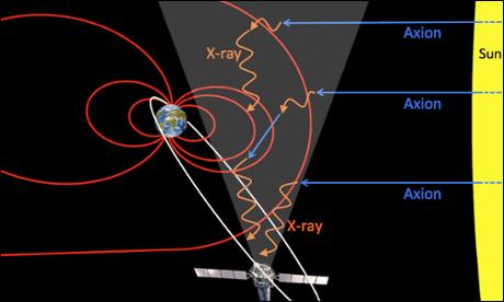 太陽核 ダークマターに関連した画像-04