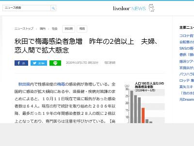 秋田県 梅毒 流行 性病 夫婦 恋人 性風俗産業に関連した画像-02