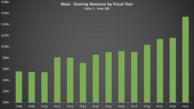 MS マイクロソフト ゲーム部門 2021年度 収益 153億ドル 過去最大に関連した画像-03