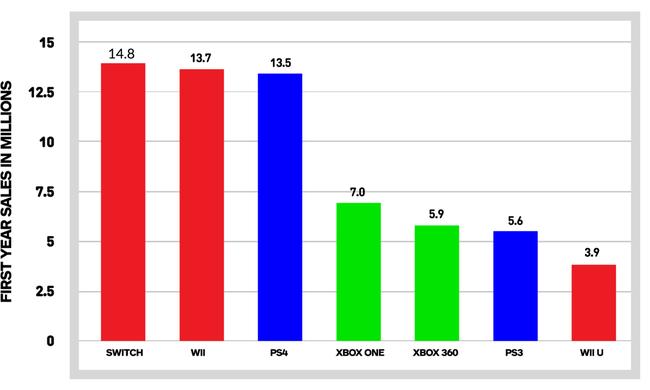 ニンテンドースイッチ グラフ 比較 売上に関連した画像-03