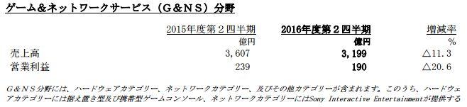 ソニー 決算 黒字 売上高 営業利益に関連した画像-03