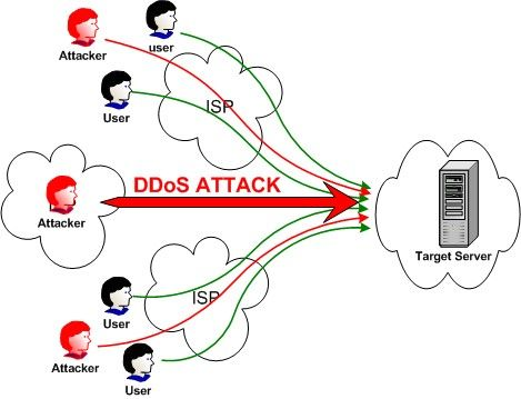 DDos攻撃に関連した画像-01
