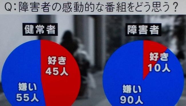 日本テレビ 24時間テレビ 必ずやる イベント自粛 強行 感動ポルノに関連した画像-01