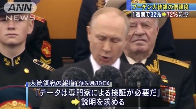 プーチン 信頼度 不正に関連した画像-03