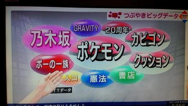 ポケモン 20周年 ポケモン20周年 全世界 NHK つぶやきビッグデータ 特集 増田順一 ゲームフリークに関連した画像-14