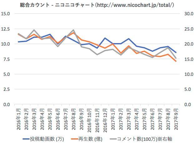 ニコニコ動画 再生数 動画 コメントに関連した画像-03