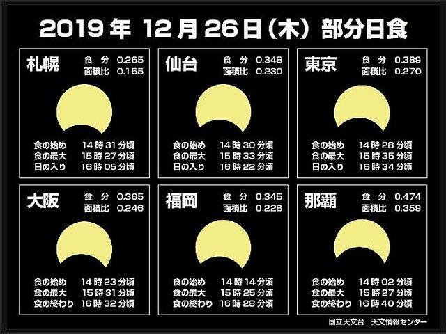 部分日食 太陽 月 天気に関連した画像-04
