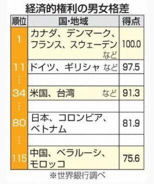 男女格差 日本 ランキング 世界銀行 差別に関連した画像-03