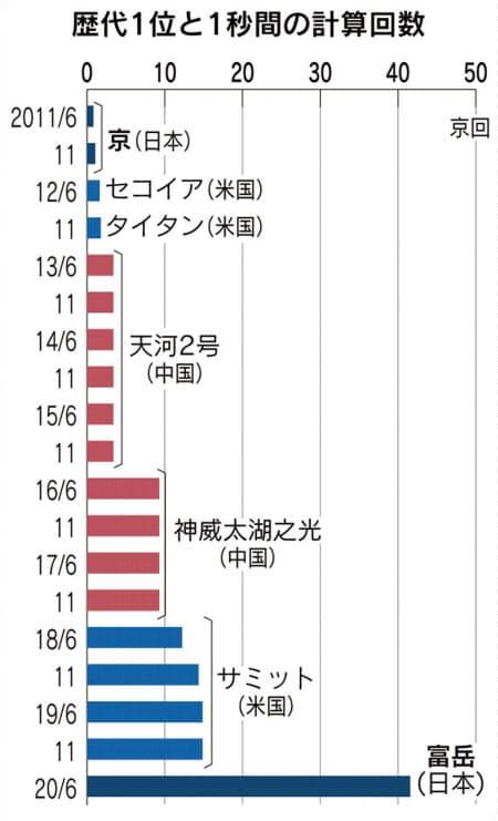 スーパーコンピューター スパコン 富岳 世界1位 日本に関連した画像-03