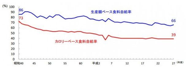 ご飯 米 米離れ 消費量 農林水産省に関連した画像-03