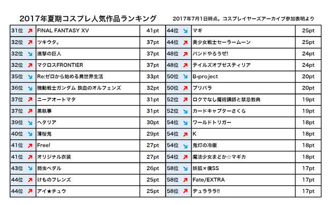 ラブライブ! コスプレ コスプレイヤー 人気 作品 ランキング 東條希 μ'sに関連した画像-04