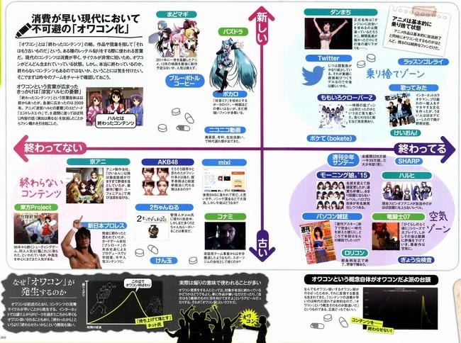 雑誌 オワコン 分布図 ニセコイ ゲーセン フェイスブック 艦これ WiiU フェイスブックに関連した画像-02
