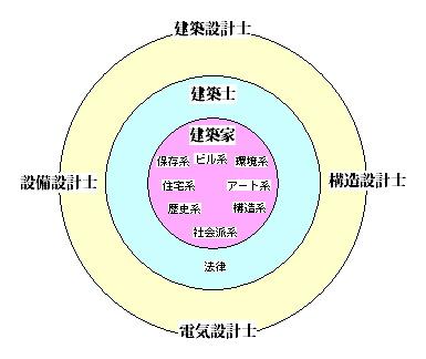 建築家構成図2