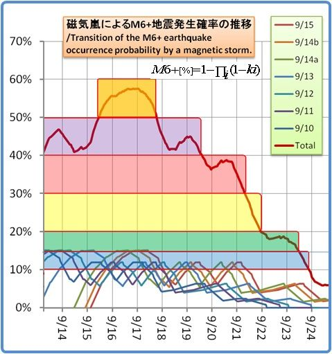 余震はいつまで続くのか?その1189(磁気嵐スパイラル17)